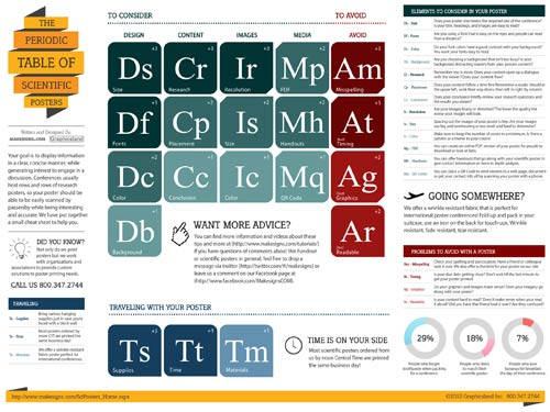 The Periodic Table of Scientific Posters